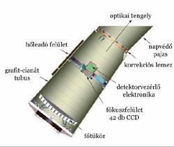 Kepler távcső